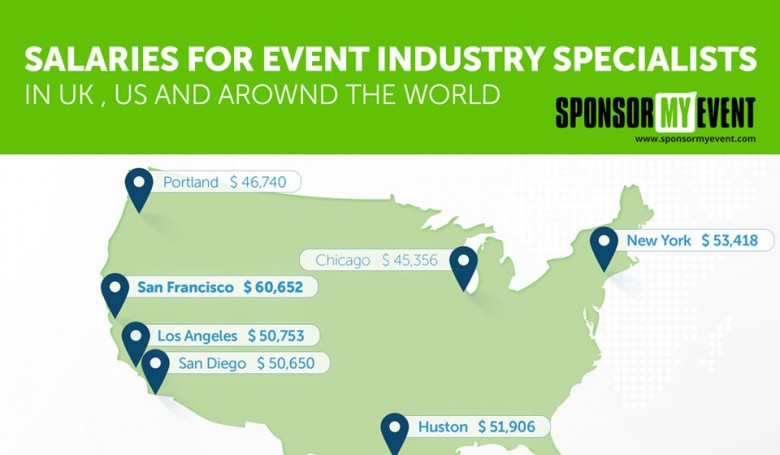 Salaries in the Event-Industry