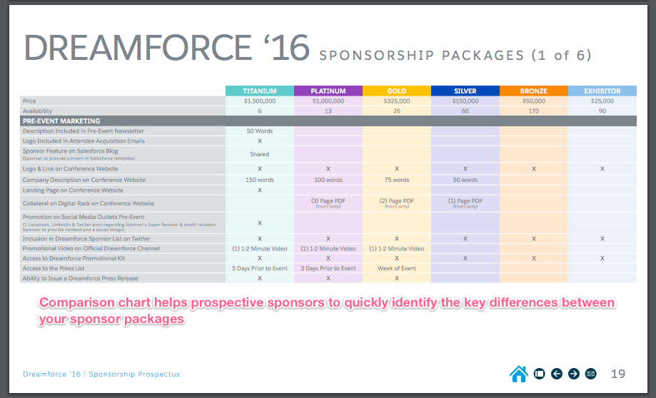 dreamforce_7_comparison